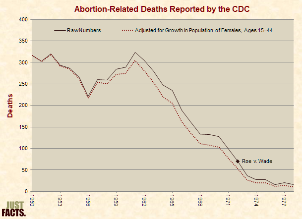 Abortion-Related deaths