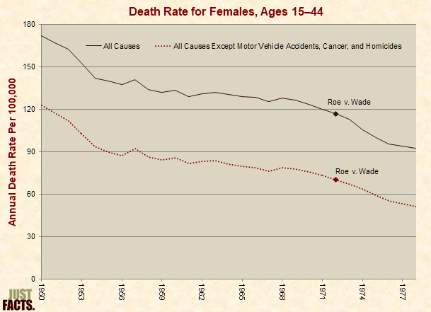 Female Death Rate