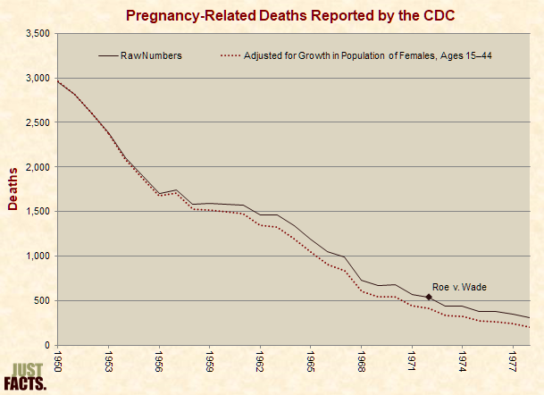 abortion  just facts pregnancy related deaths