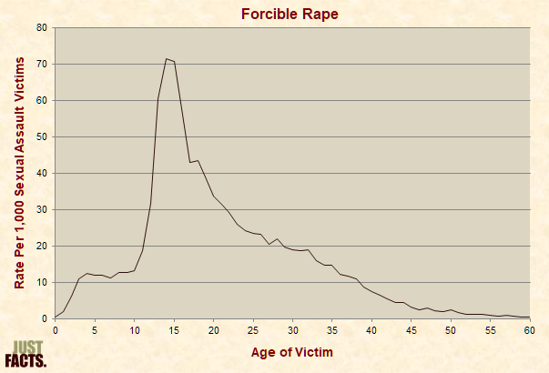 Forcible Rape