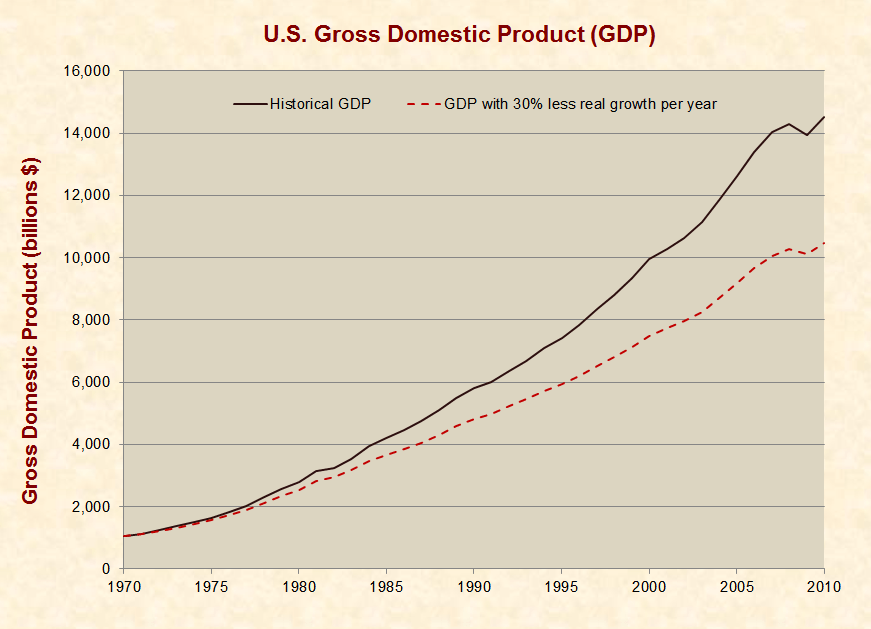 Compounding Effects of 30% Less GDP Growth Per Year