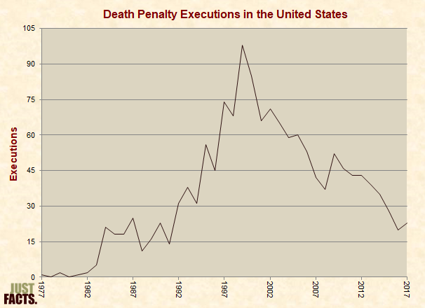 Death Penalty Executions in the United States