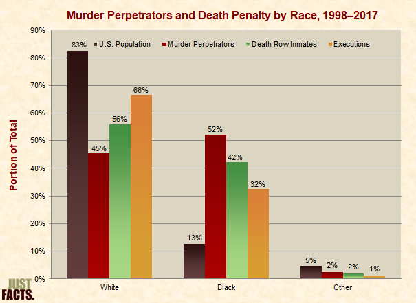 Murder Perpetrators and Death Row Inmates by Race