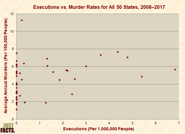Executions vs. Murder Rates for All 50 States