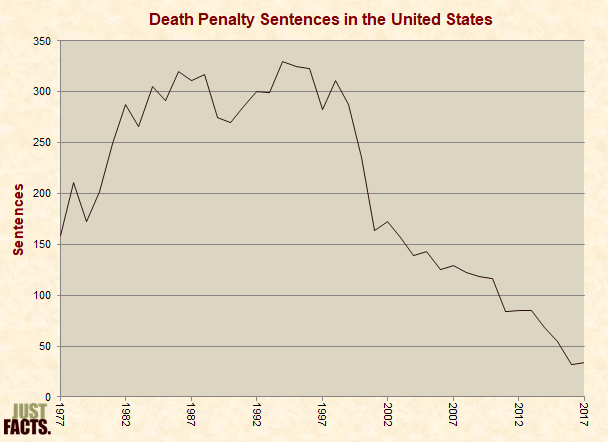 Death Penalty Sentences in the United States