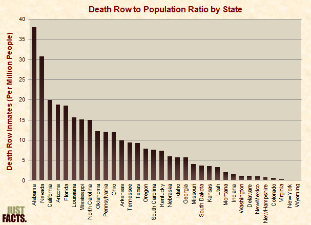 Death Row to Population Ratio by State