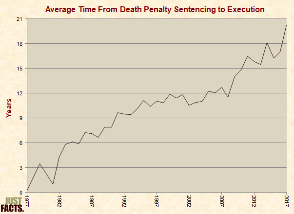 Average Time From Death Penalty Sentencing to Execution