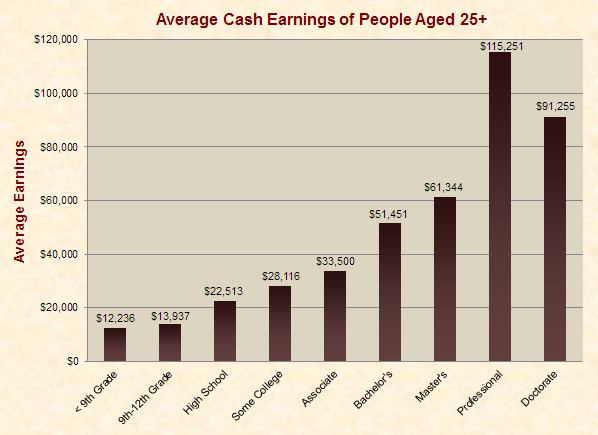 Average Cash Earnings of People Aged 25+