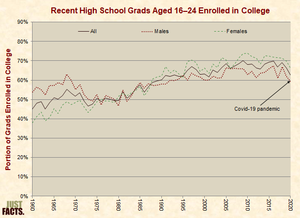 Portion of High School Graduates Aged 16�24 Enrolled In College