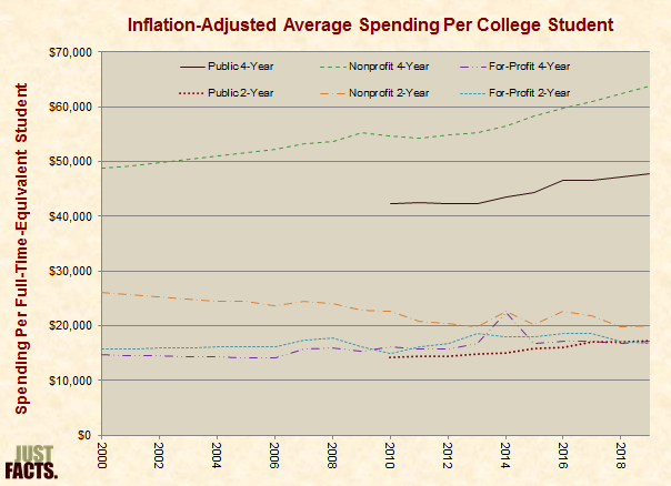 Inflation-Adjusted Average Spending Per College Student
