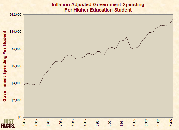 Inflation-Adjusted Government Spending Per Higher Education Student