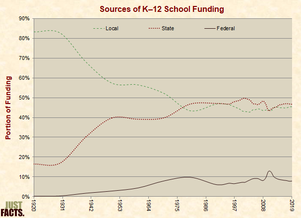 Sources of K�12 School Funding