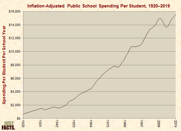 Inflation-Adjusted Public School Spending Per Student