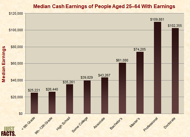Median Cash Earnings of People Aged 25+ With Earnings
