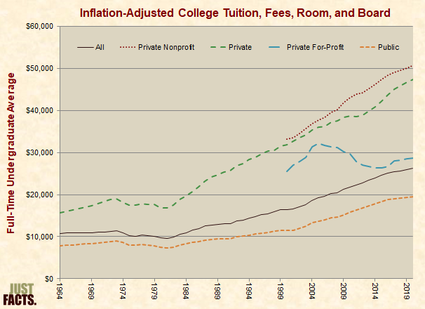 Inflation-Adjusted College Tuition. Fees, Room, and Board