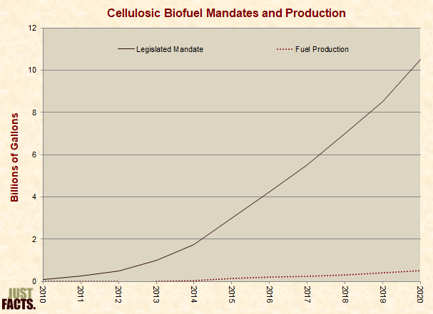 Cellulosic Biofuel Mandates and Production Attained