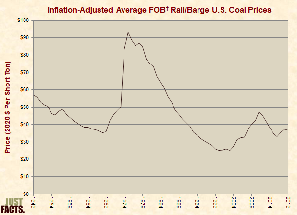 Inflation-Adjusted Average U.S. Coal Prices