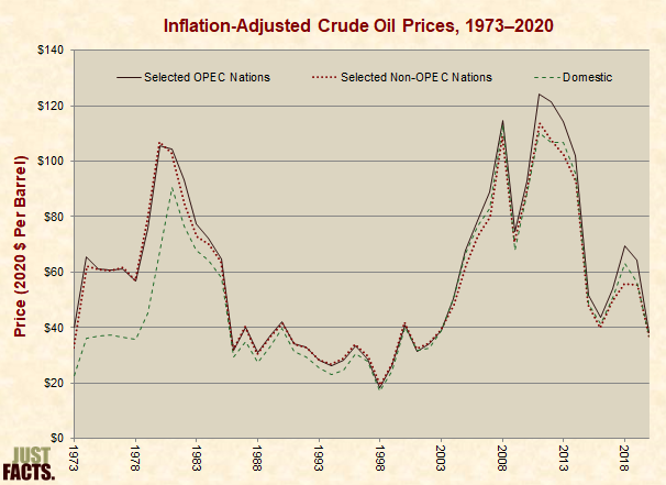 Inflation-Adjusted Crude Oil Prices