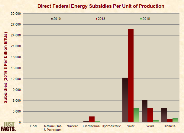 Direct Energy Subsidies per Unit of Production