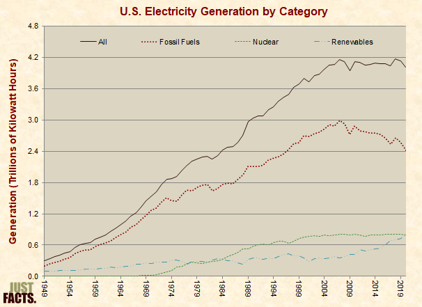 U.S. Electricity Generation by Category