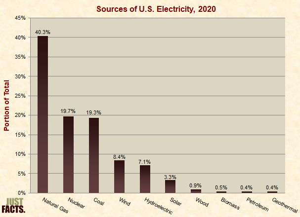 Sources of U.S. Electricity