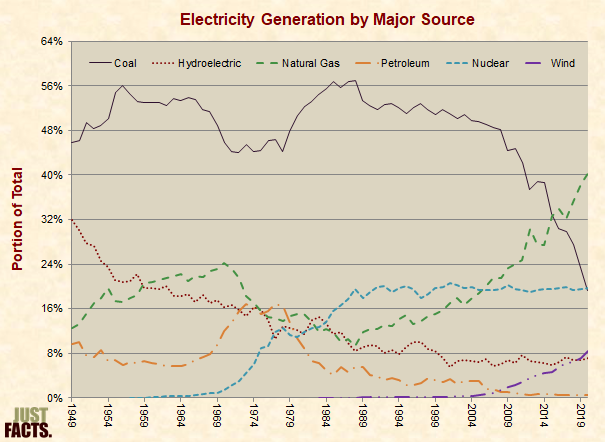 Electricity Generation by Major Source