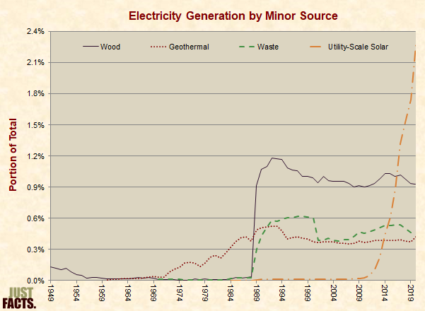 Electricity Generation by Minor Source