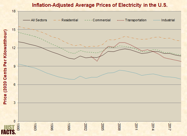 Inflation-Adjusted Average Prices of Electricity in the U.S.