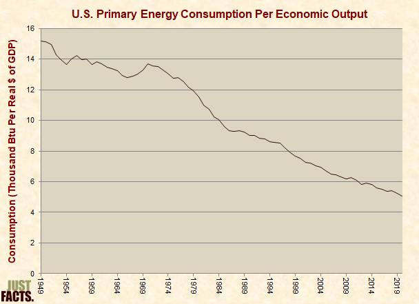 Energy Consumption per Economic Output