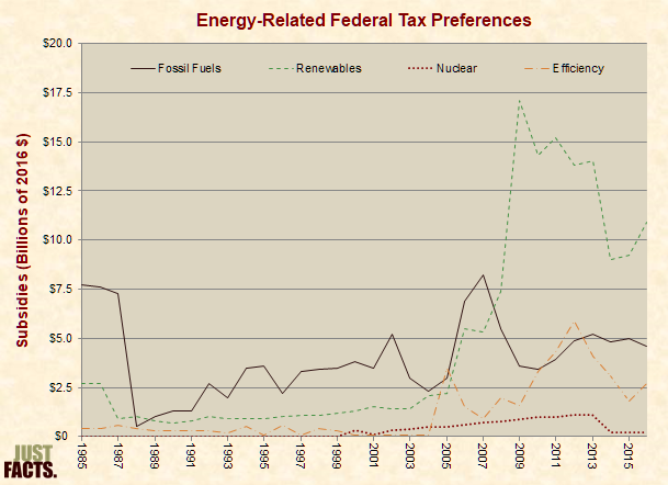 Energy-Related Federal Tax Preferences