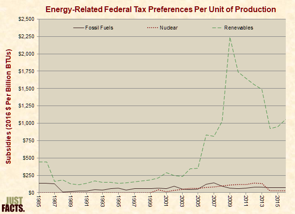 Energy-Related Federal Tax Preferences per Unit of Production