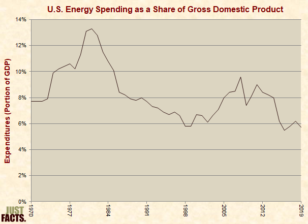 U.S. Energy Spending as a Share of Gross Domestic Product