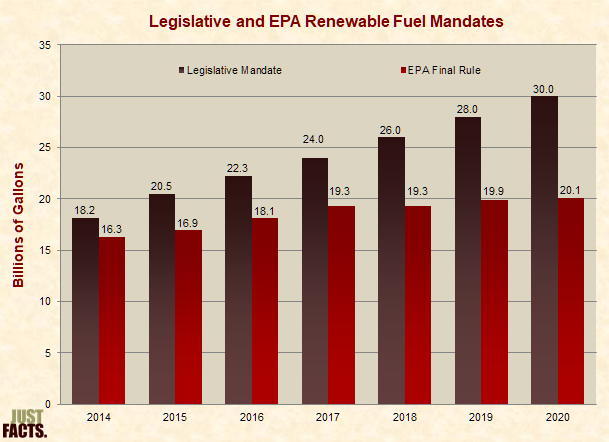 Legislative and EPA Renewable Fuel Mandates