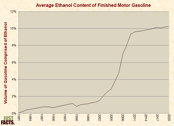 Ethanol Content of Finished Gasoline