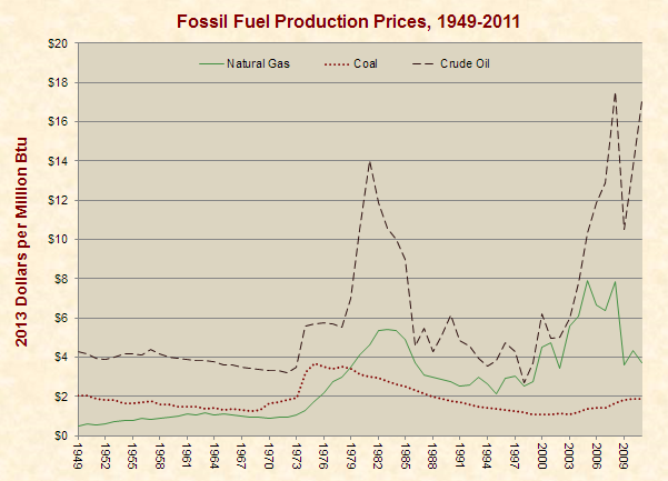 Fossil Fuel Production Prices