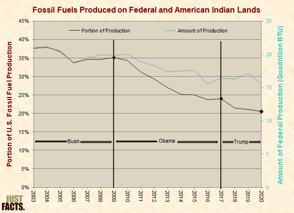 Fossil Fuels Produced on Federal, Indian Lands