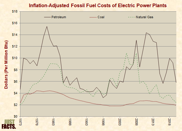 Inflation-Adjusted Fossil Fuel Costs of Electric Power Plants