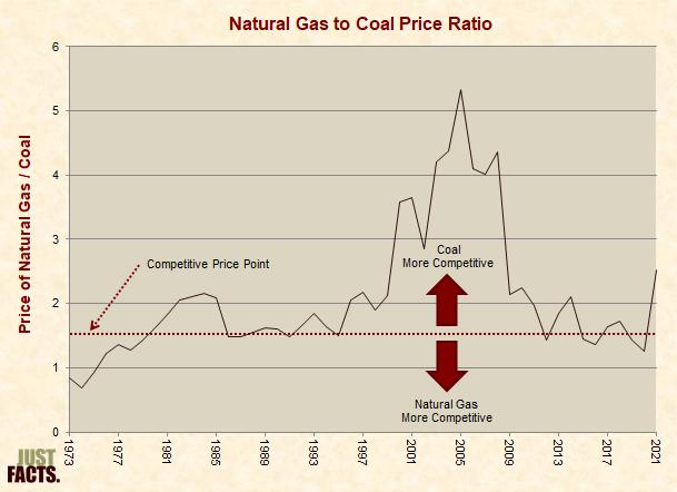 Natural Gas to Coal Price Ratio