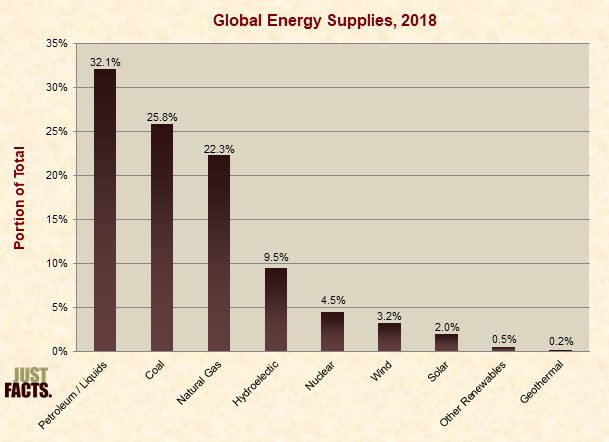 Sources of Global Energy