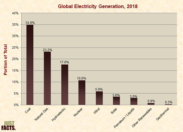 Sources of Global Electricity
