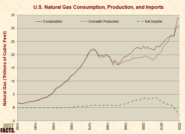 Natural Gas Consumption, Production, Imports