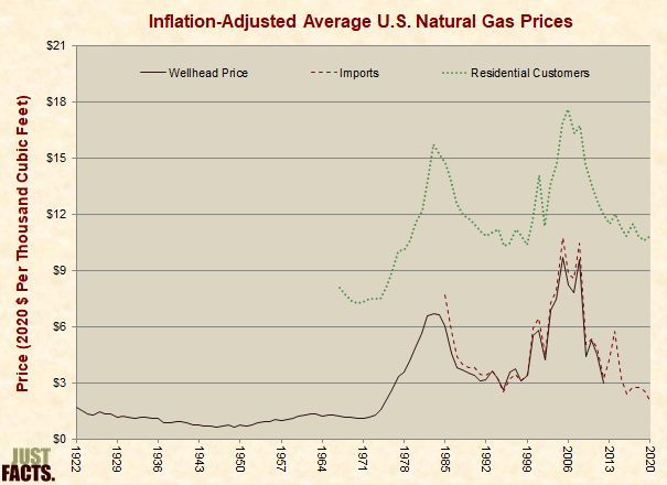Inflation-Adjusted Average U.S. Natural Gas Prices