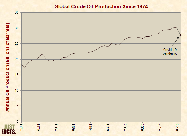 Global Crude Oil Production Since 1974