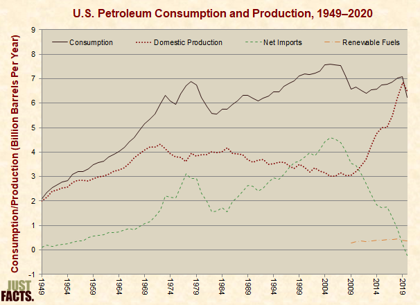 Petroleum Consumption and Production
