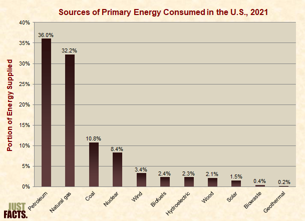 Sources of Primary Energy Consumed in the U.S.