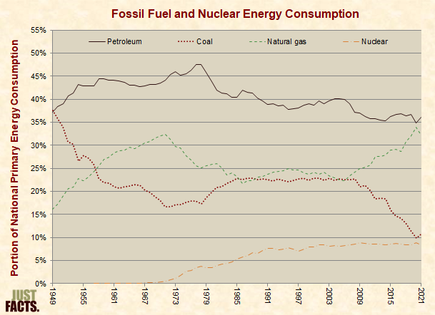 U.S. Fossil Fuel and Nuclear Energy Consumption