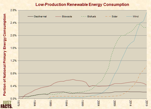 U.S. Low-Production Renewable Energy Consumption