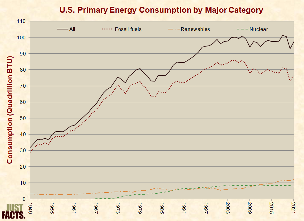 u s primary energy consumption by major category
