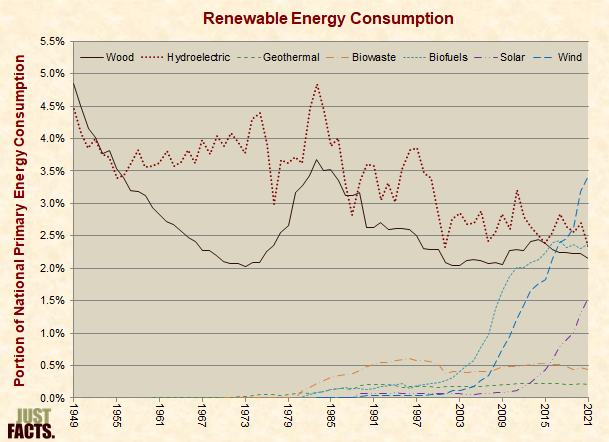 U.S. Renewable Energy Consumption