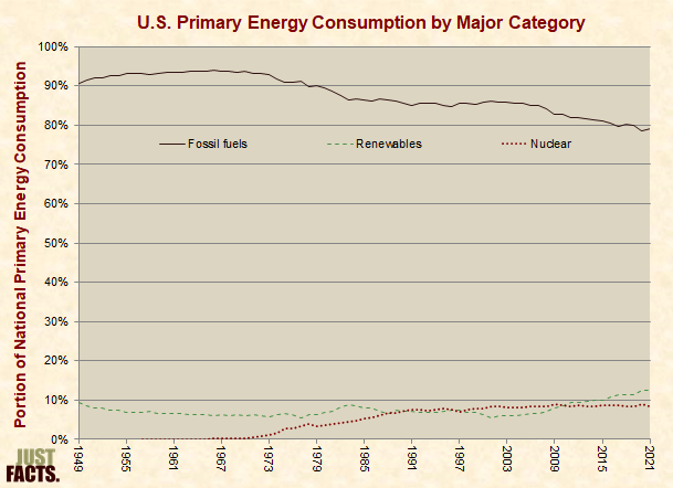 U.S. Primary Energy Consumption by Major Category